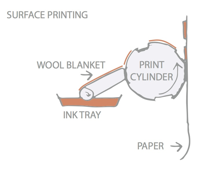 surface printing copy